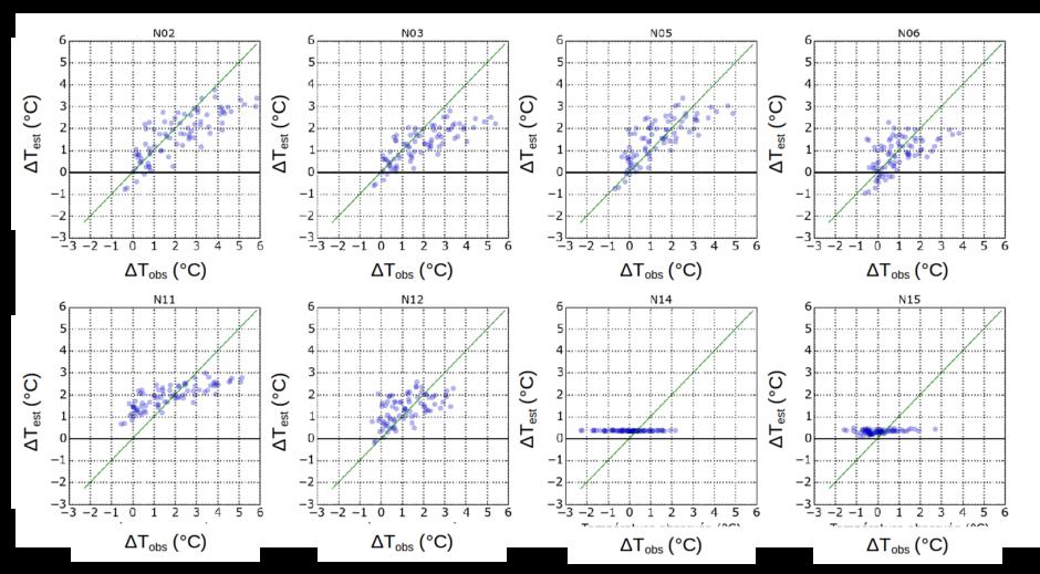 Résultats : différences de température diurne entre les stations nantaises et la station Météo-France en période printanière. Tracé des valeurs estimées en fonction des valeurs observées. Crédits photo : Jérémy Bernard